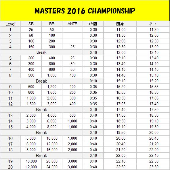 masters2016